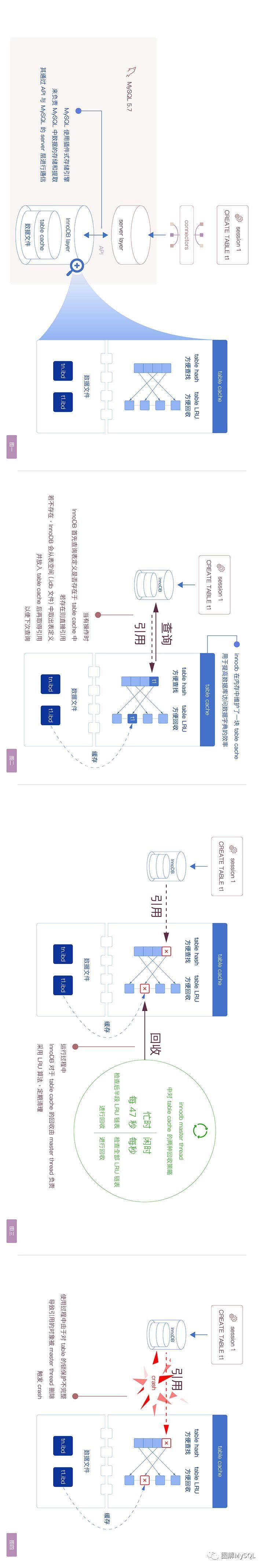 [缺陷分析] Table cache 导致 MySQL 崩溃