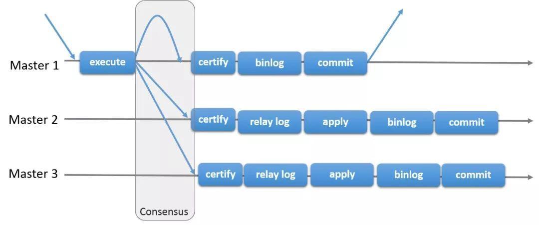 社区投稿 | MySQL MGR