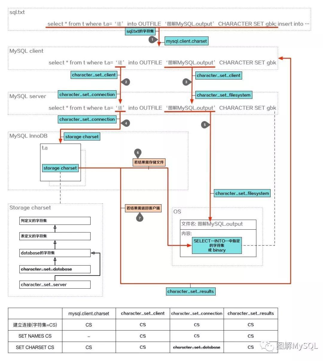 图解MySQL | [原理解析] 设置字符集的参数控制了哪些行为